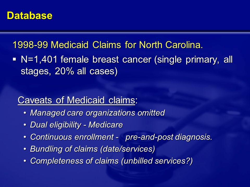 Database 1998-99 Medicaid Claims for North Carolina.