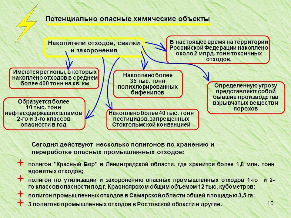 10 Потенциально опасные химические объекты полигон Красный Бор в Ленинградской области, где хранится более 1,8 млн.