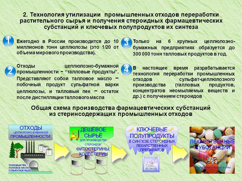 25 2. Технология утилизации промышленных отходов переработки растительного сырья и получения стероидных фармацевтических субстанций и ключевых полупро