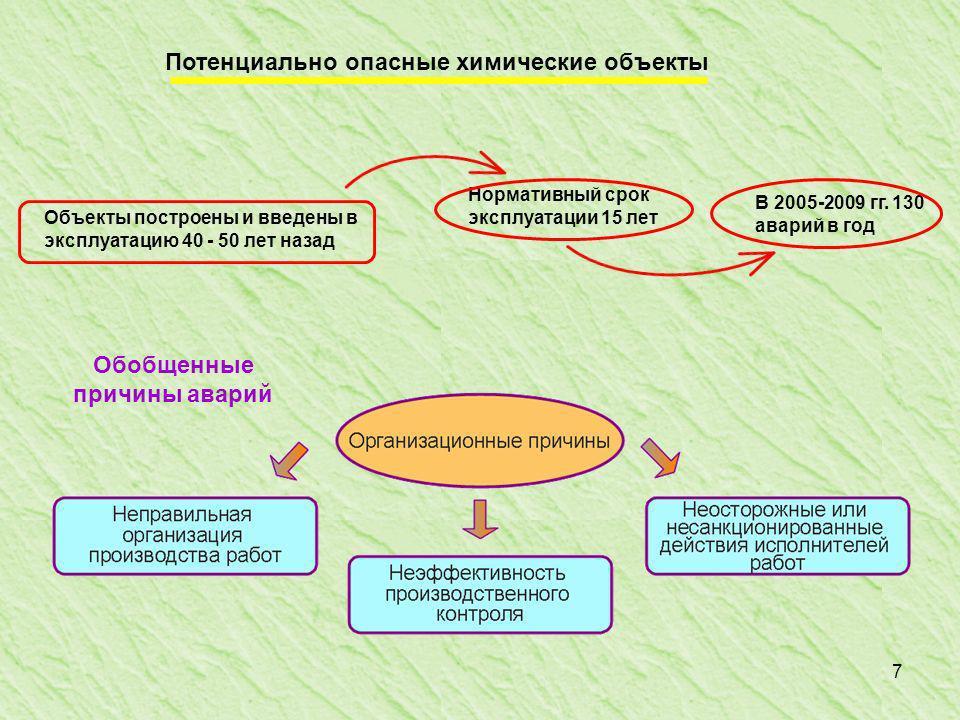 7 Обобщенные причины аварий Объекты построены и введены в эксплуатацию 40 - 50 лет назад Нормативный срок эксплуатации 15 лет В 2005-2009 гг.