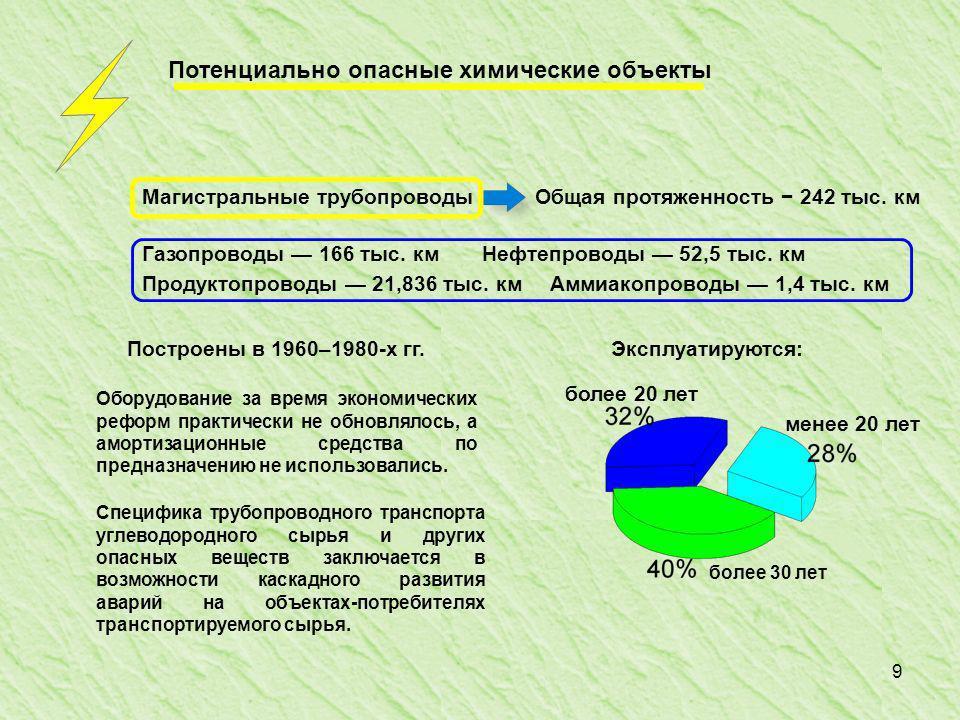 9 Потенциально опасные химические объекты Магистральные трубопроводыОбщая протяженность 242 тыс.