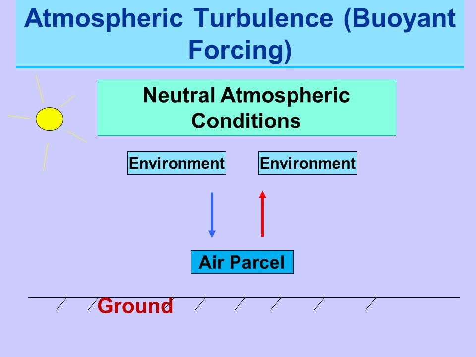 Atmospheric Turbulence (Buoyant Forcing) Neutral Atmospheric Conditions Environment Air Parcel Environment Ground