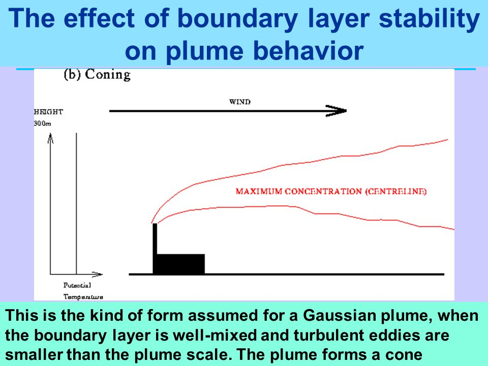 The effect of boundary layer stability on plume behavior This is the kind of form assumed for a Gaussian plume, when the boundary layer is well-mixed