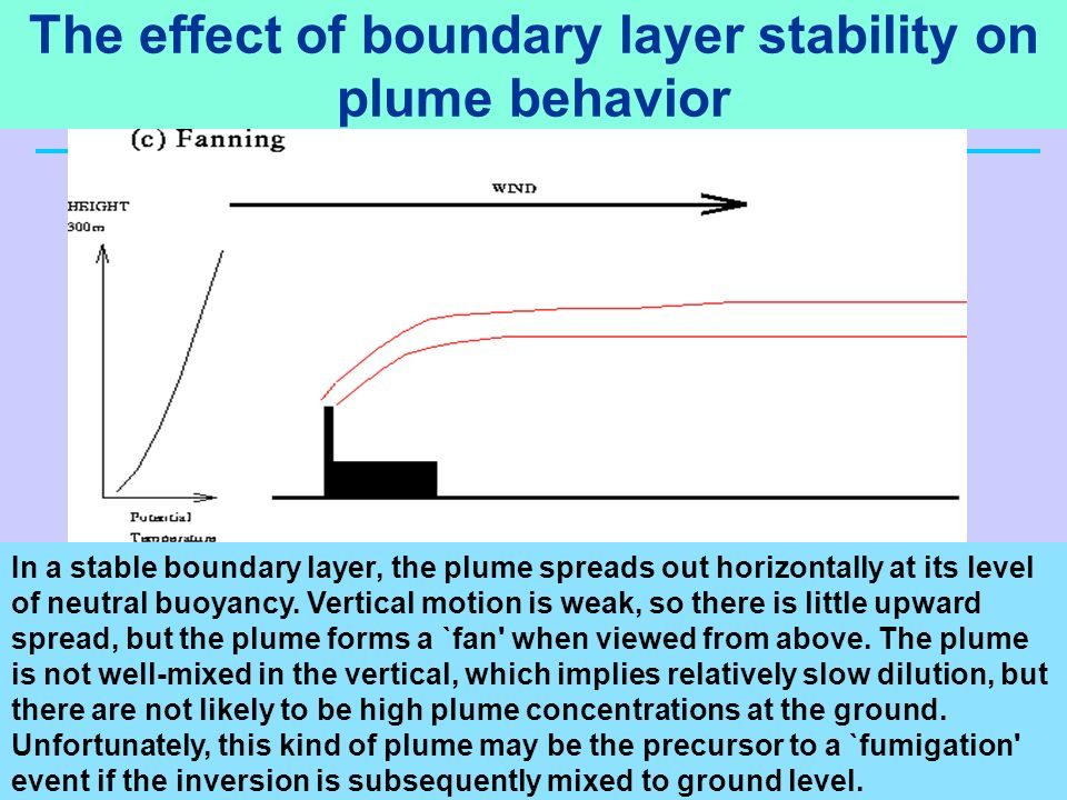 The effect of boundary layer stability on plume behavior In a stable boundary layer, the plume spreads out horizontally at its level of neutral buoyan