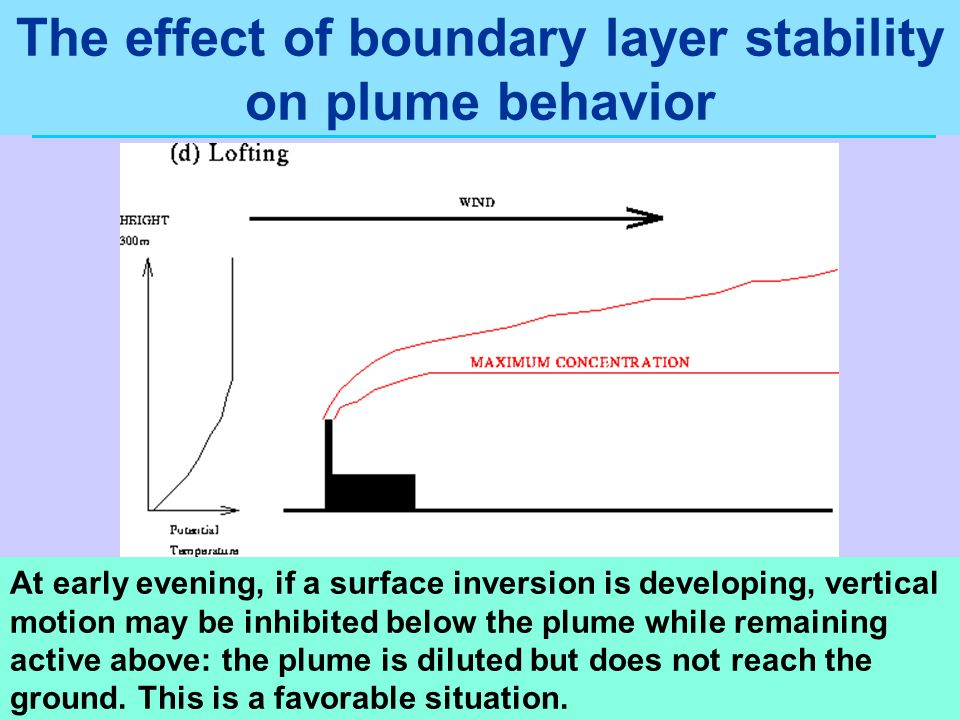 The effect of boundary layer stability on plume behavior At early evening, if a surface inversion is developing, vertical motion may be inhibited belo