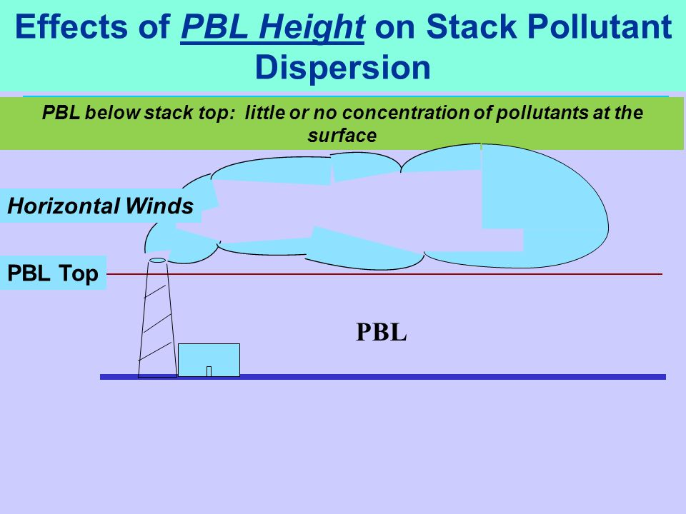 PBL below stack top: little or no concentration of pollutants at the surface PBL Top Horizontal Winds PBL Effects of PBL Height on Stack Pollutant Dis