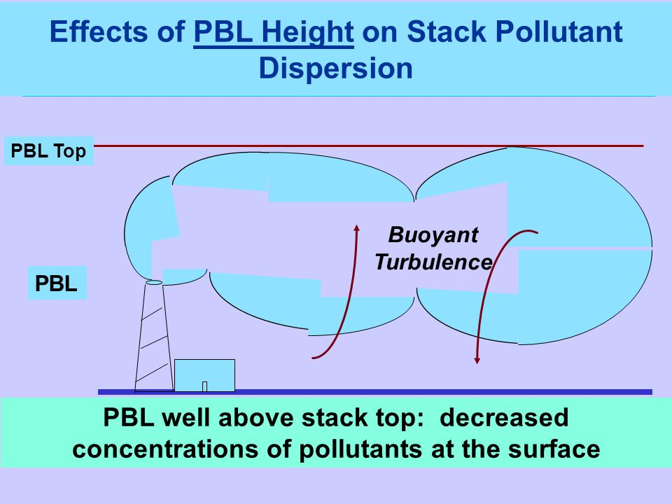 PBL well above stack top: decreased concentrations of pollutants at the surface PBL Top Buoyant Turbulence PBL Effects of PBL Height on Stack Pollutan