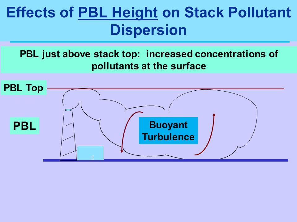 PBL just above stack top: increased concentrations of pollutants at the surface PBL Top Buoyant Turbulence PBL Effects of PBL Height on Stack Pollutan