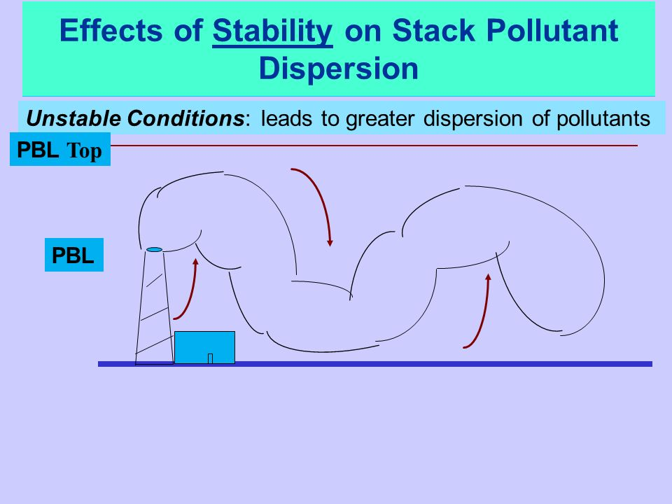 Unstable Conditions: leads to greater dispersion of pollutants PBL Top PBL Effects of Stability on Stack Pollutant Dispersion