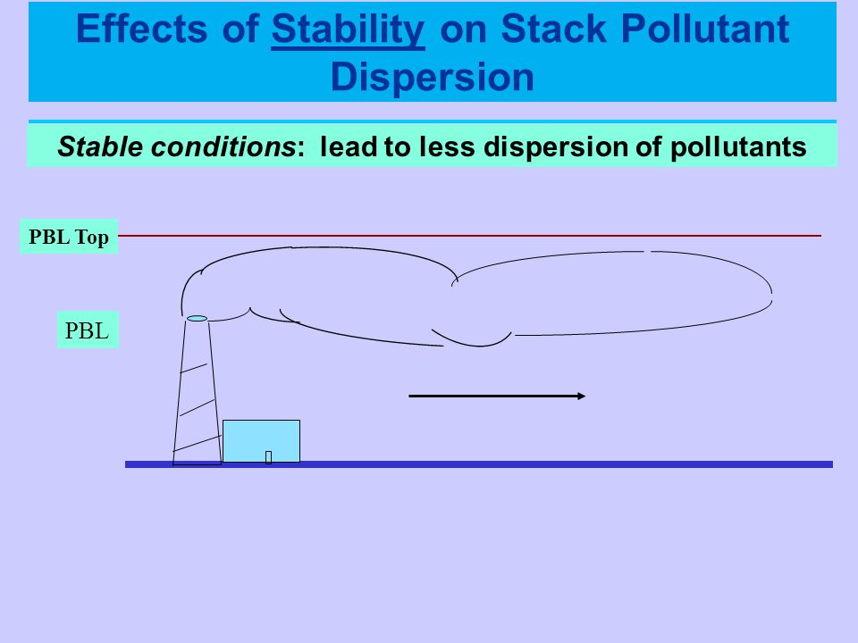 Stable conditions: lead to less dispersion of pollutants PBL Top PBL Effects of Stability on Stack Pollutant Dispersion