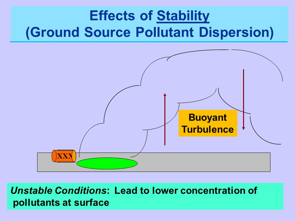 Unstable Conditions: Lead to lower concentration of pollutants at surface XXX Buoyant Turbulence Effects of Stability (Ground Source Pollutant Dispers