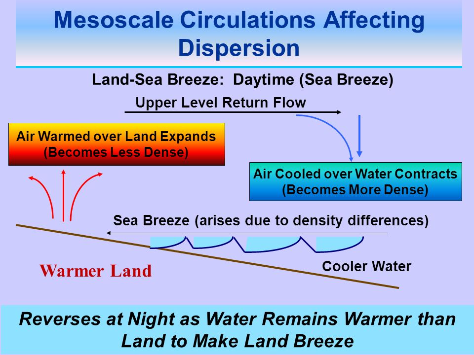 Air Cooled over Water Contracts (Becomes More Dense) Air Warmed over Land Expands (Becomes Less Dense) Land-Sea Breeze: Daytime (Sea Breeze) Cooler Wa