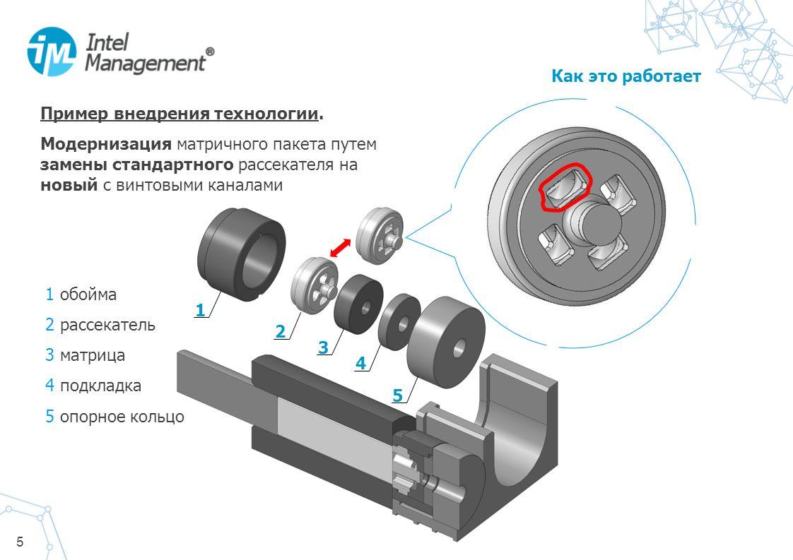 5 1 2 3 4 5 1 обойма 2 рассекатель 3 матрица 4 подкладка 5 опорное кольцо Как это работает Пример внедрения технологии. Модернизация матричного пакета