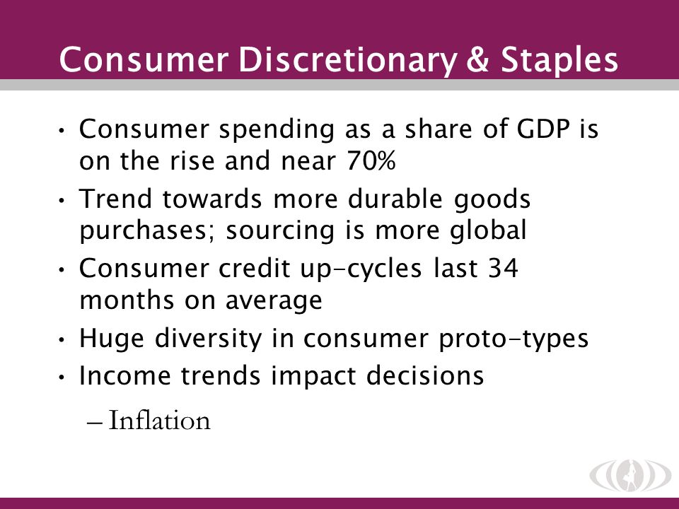 Consumer Discretionary & Staples Consumer spending as a share of GDP is on the rise and near 70% Trend towards more durable goods purchases; sourcing