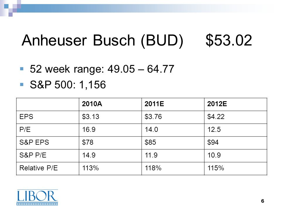 6 Anheuser Busch (BUD) $53.02 52 week range: 49.05 – 64.77 S&P 500: 1,156 2010A2011E2012E EPS$3.13$3.76$4.22 P/E16.914.012.5 S&P EPS$78$85$94 S&P P/E1