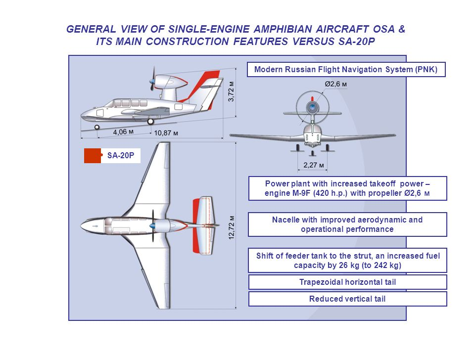 GENERAL VIEW OF SINGLE-ENGINE AMPHIBIAN AIRCRAFT OSA & ITS MAIN CONSTRUCTION FEATURES VERSUS SA-20P SA-20P Power plant with increased takeoff power –