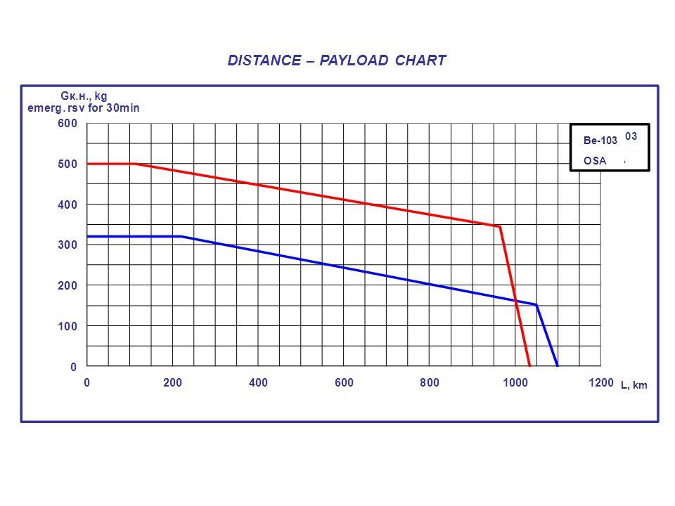 DISTANCE – PAYLOAD CHART Be-103 OSA L, km