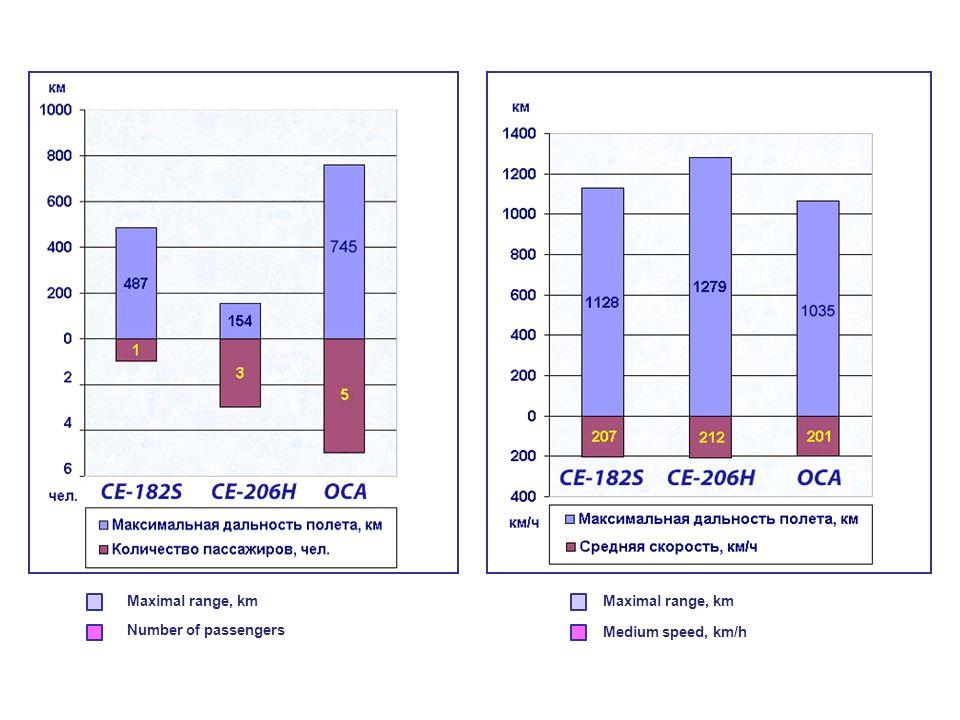 Maximal range, km Number of passengers Maximal range, km Medium speed, km/h