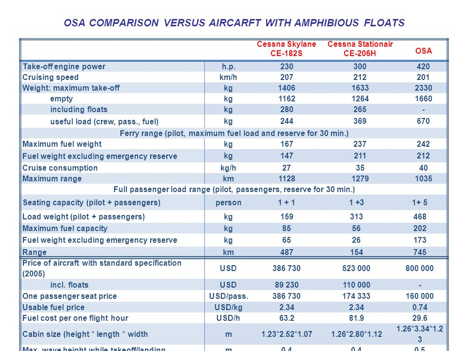OSA COMPARISON VERSUS AIRCARFT WITH AMPHIBIOUS FLOATS Cessna Skylane CE-182S Cessna Stationair CE-206H OSA Take-off engine power h.p.230300420 Cruisin