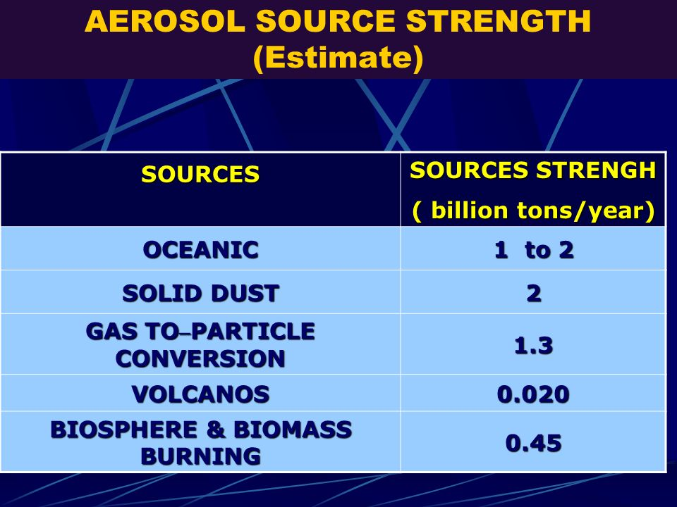 AEROSOL SOURCE STRENGTH (Estimate)SOURCES SOURCES STRENGH ( billion tons/year) OCEANIC 1 to 2 SOLID DUST 2 GAS TO – PARTICLE CONVERSION 1.3 VOLCANOS0.