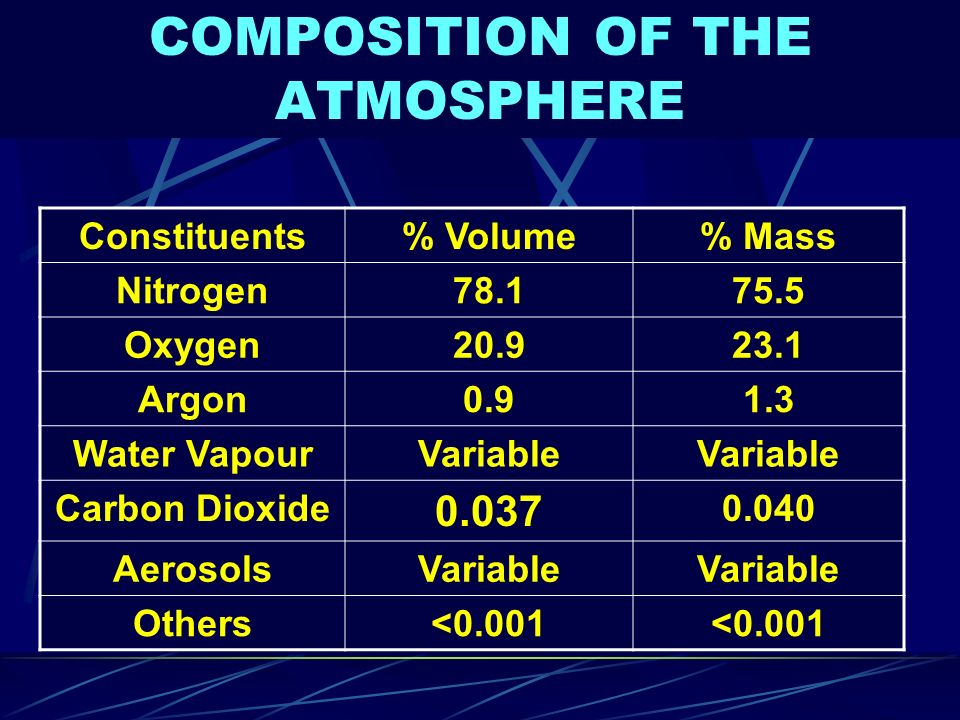 COMPOSITION OF THE ATMOSPHERE Constituents% Volume% Mass Nitrogen78.175.5 Oxygen20.923.1 Argon0.91.3 Water VapourVariable Carbon Dioxide 0.037 0.040 A