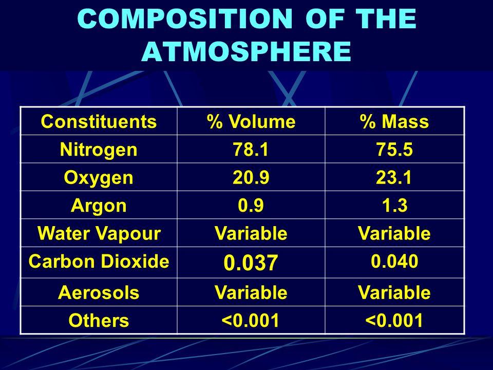Pollutants (Anthropogenic) Particulate matter Sulphur dioxide Nitrogen oxides Methane Hydrogen sulphide Heavy metals CFC, Halons, etc.