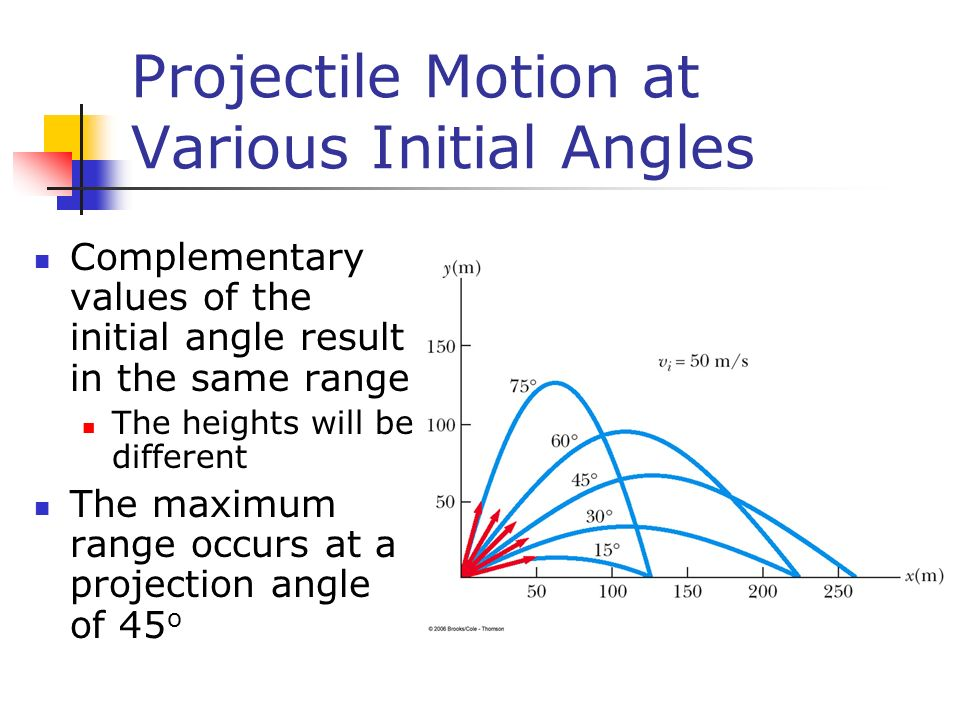 Projectile Motion at Various Initial Angles Complementary values of the initial angle result in the same range The heights will be different The maxim