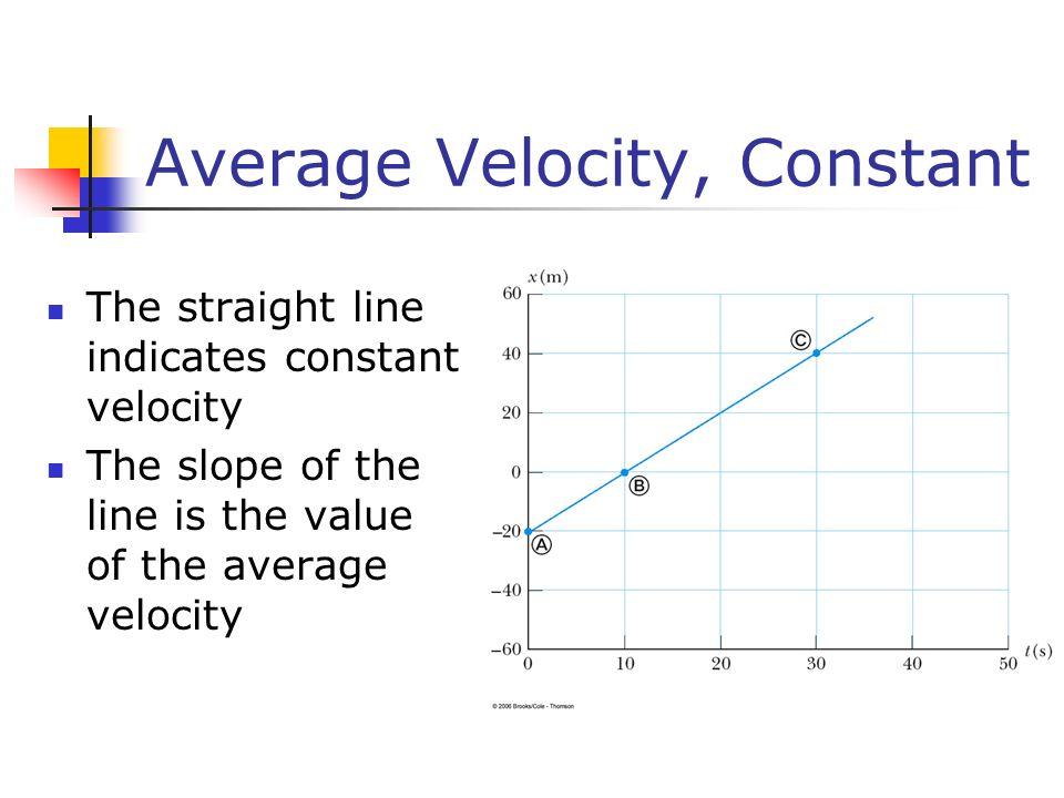 Average Velocity, Constant The straight line indicates constant velocity The slope of the line is the value of the average velocity
