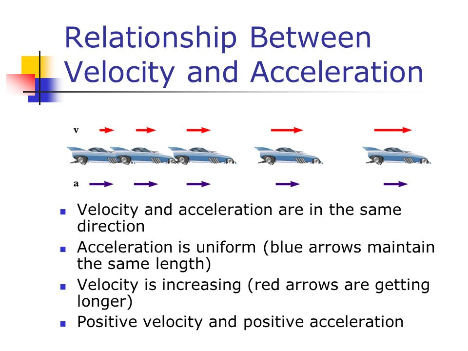 Relationship Between Velocity and Acceleration Velocity and acceleration are in the same direction Acceleration is uniform (blue arrows maintain the s