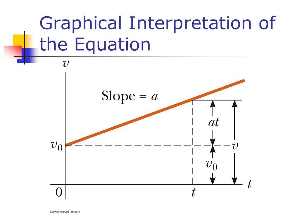 Graphical Interpretation of the Equation