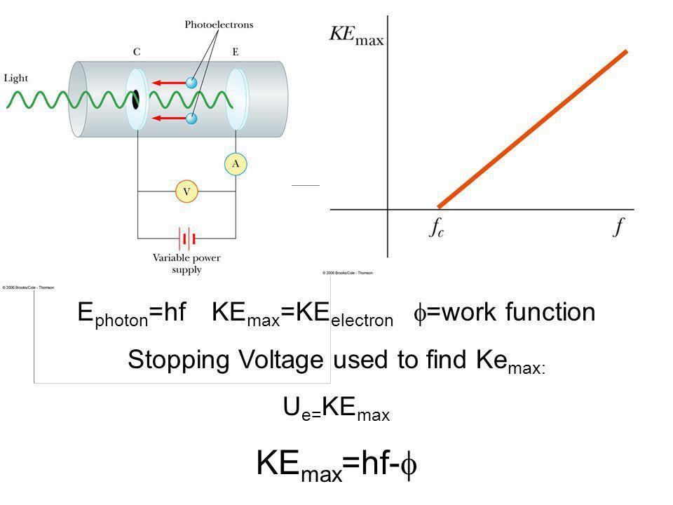 E photon =hfKE max =KE electron =work function Stopping Voltage used to find Ke max: U e= KE max KE max =hf-