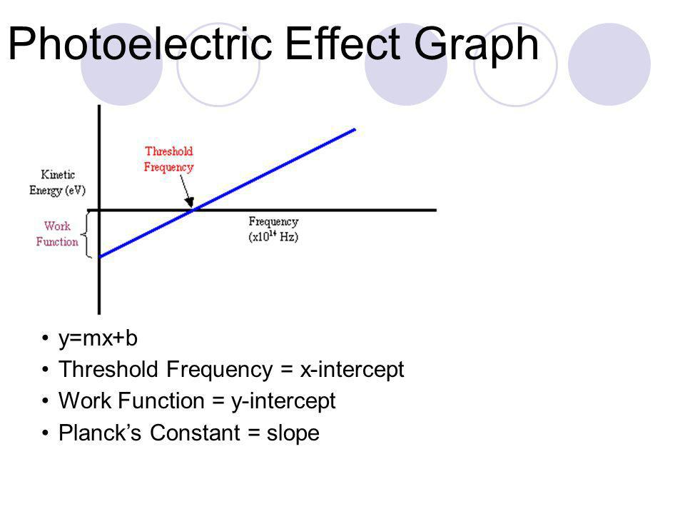 Photoelectric Effect Graph y=mx+b Threshold Frequency = x-intercept Work Function = y-intercept Plancks Constant = slope