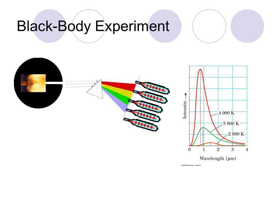 Black-Body Experiment