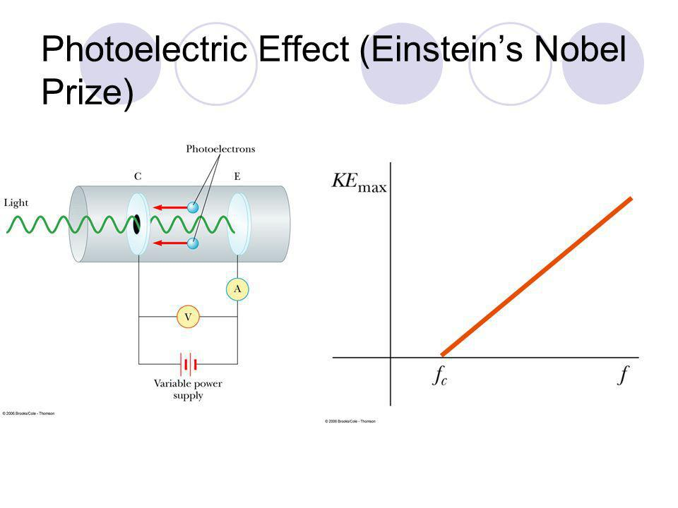 Photoelectric Effect Problem: Wave versus Particle Any f should remove electrons.