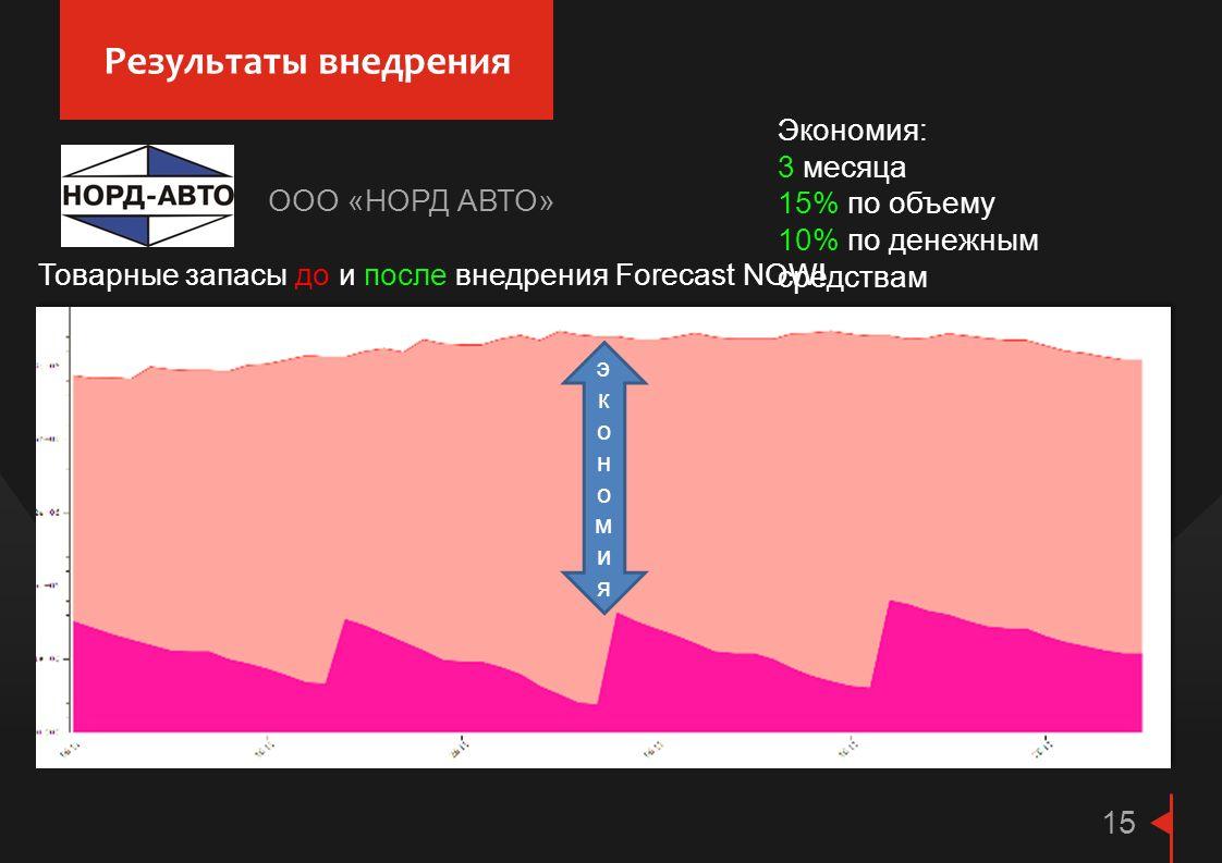 Результаты внедрения 15 Товарные запасы до и после внедрения Forecast NOW! Экономия: 3 месяца 15% по объему 10% по денежным средствам экономияэкономия