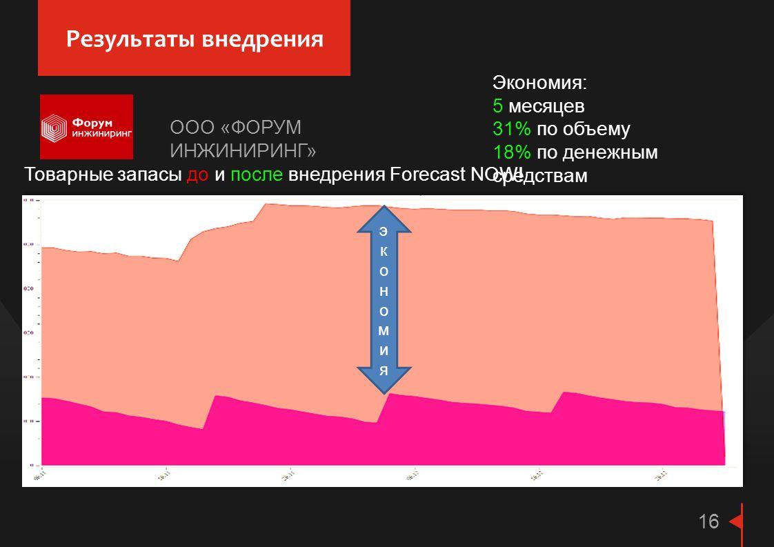 Результаты внедрения 16 Товарные запасы до и после внедрения Forecast NOW! экономияэкономия Экономия: 5 месяцев 31% по объему 18% по денежным средства