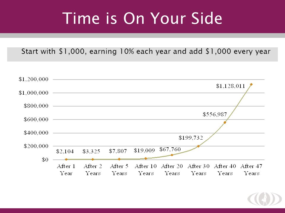 Start with $1,000, earning 10% each year and add $1,000 every year Time is On Your Side