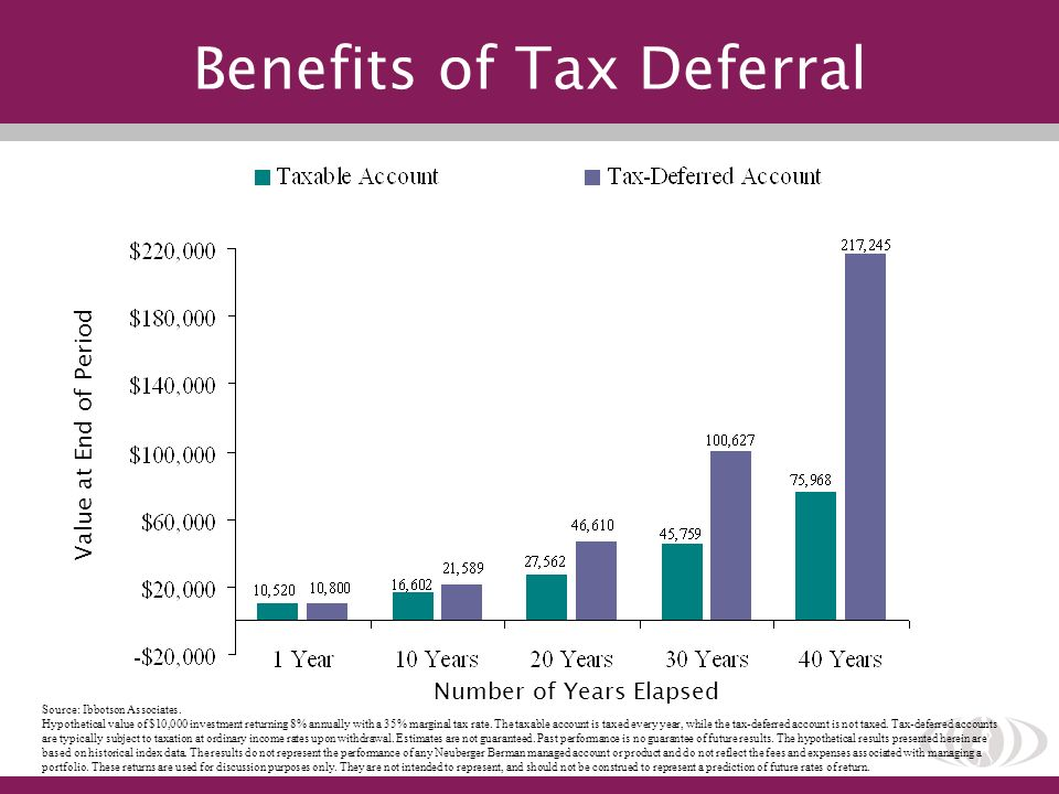 Source: Ibbotson Associates. Hypothetical value of $10,000 investment returning 8% annually with a 35% marginal tax rate. The taxable account is taxed