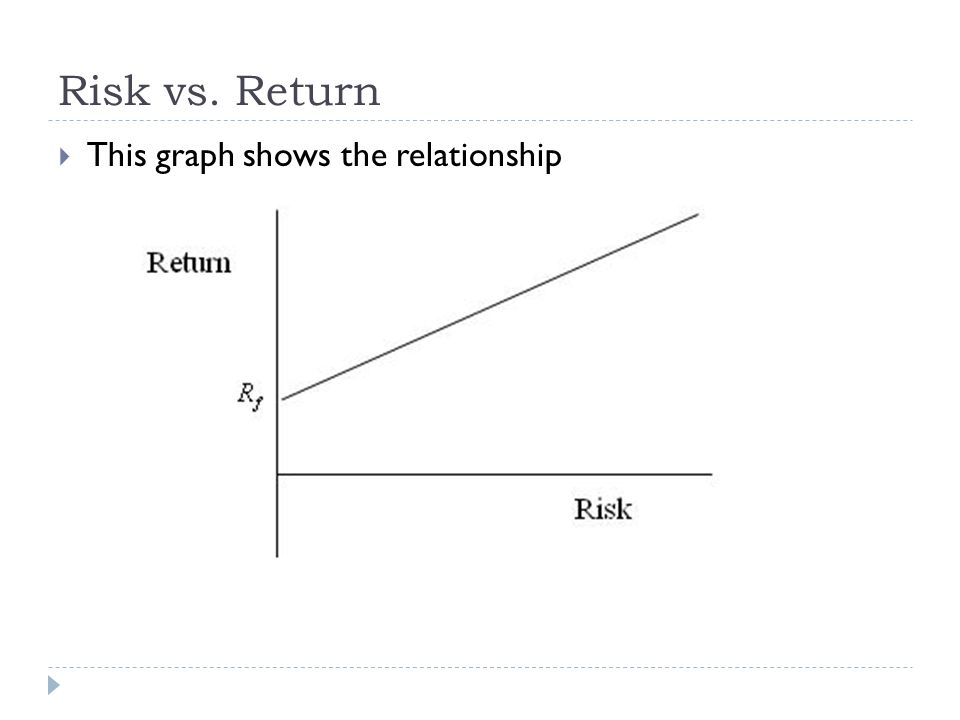 This graph shows the relationship Risk vs. Return