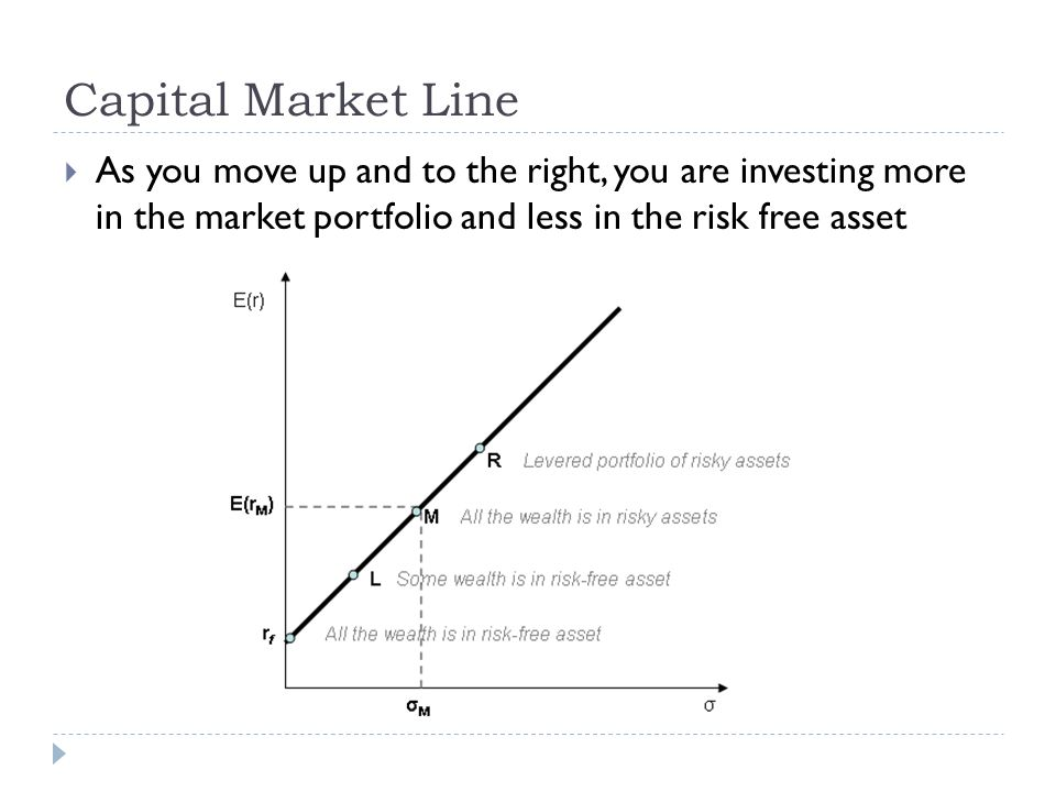 Capital Market Line As you move up and to the right, you are investing more in the market portfolio and less in the risk free asset
