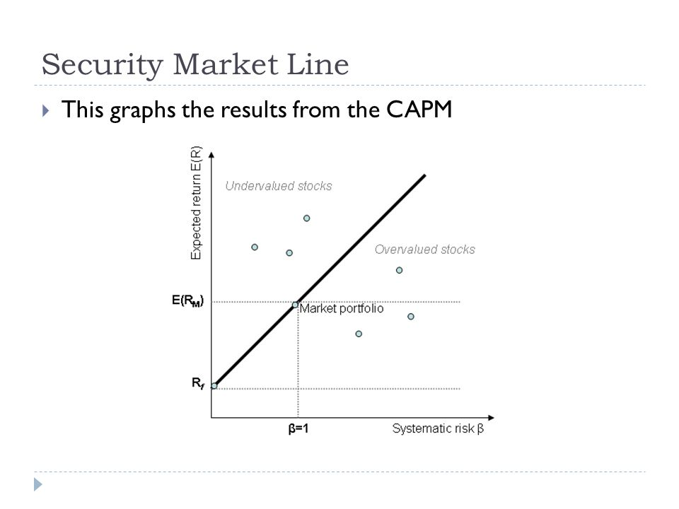 Security Market Line This graphs the results from the CAPM