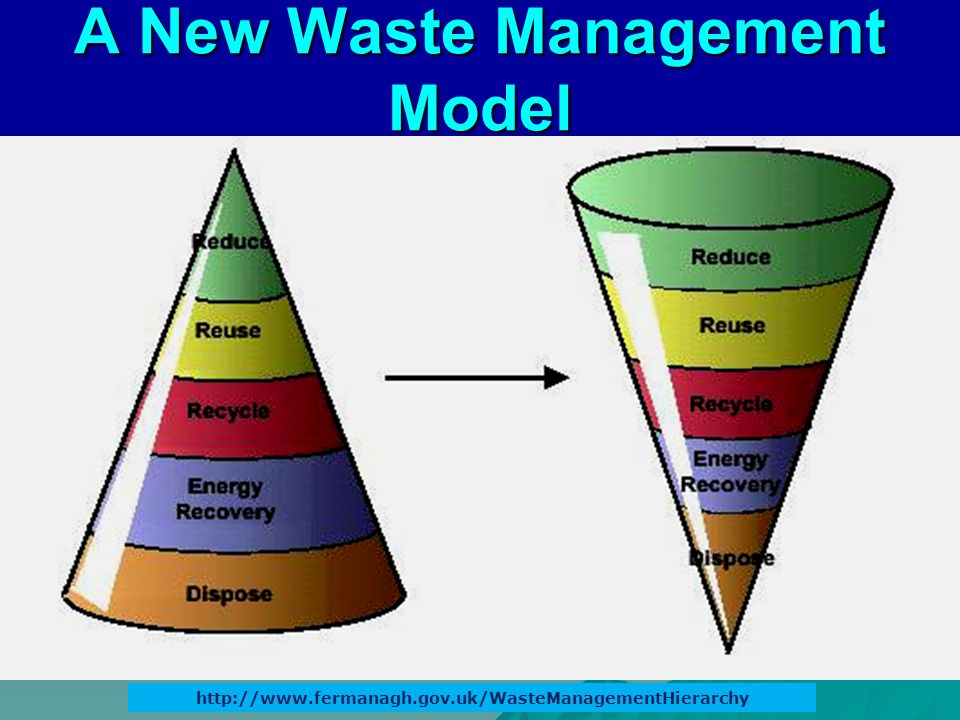 A New Waste Management Model http://www.fermanagh.gov.uk/WasteManagementHierarchy