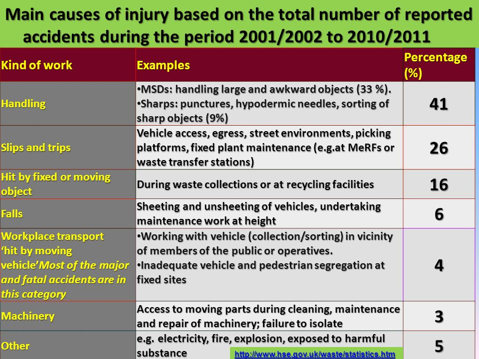 Main causes of injury based on the total number of reported accidents during the period 2001/2002 to 2010/2011 Kind of work Examples Percentage (%) Ha