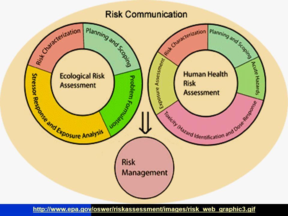 http://www.epa.gov/oswer/riskassessment/images/risk_web_graphic3.gif