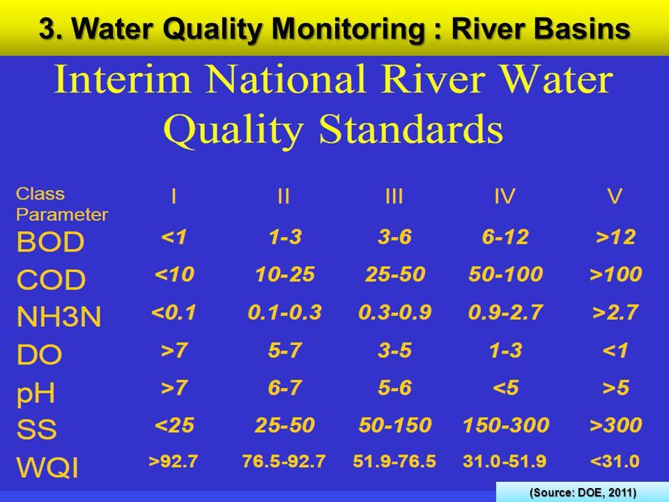 3. Water Quality Monitoring : River Basins (Source: DOE, 2011)