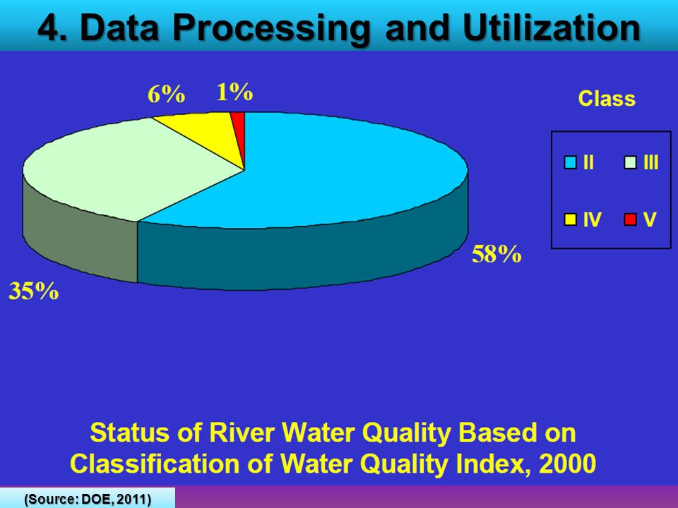 4. Data Processing and Utilization (Source: DOE, 2011)