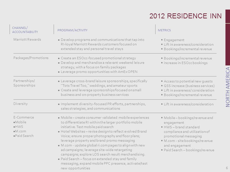 6 CHANNEL/ ACCOUNTABILITY PROGRAM/ACTIVITYMETRICS NORTH AMERICA Marriott Rewards Packages/Promotions Partnerships/ Sponsorships Diversity E-Commerce M