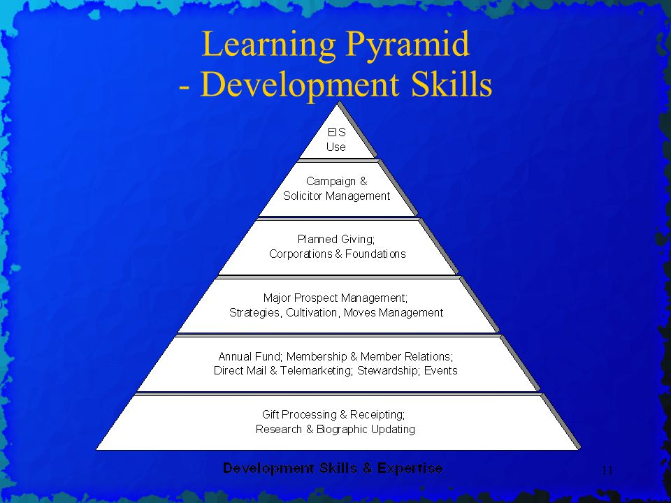 11 Learning Pyramid - Development Skills