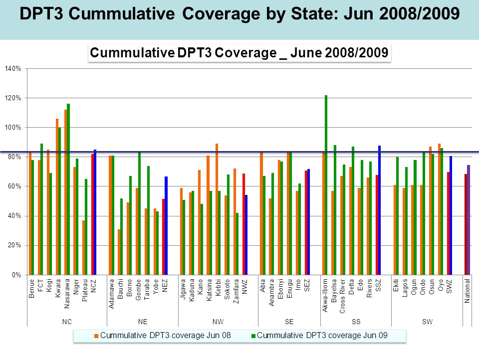 DPT3 Cummulative Coverage by State: Jun 2008/2009