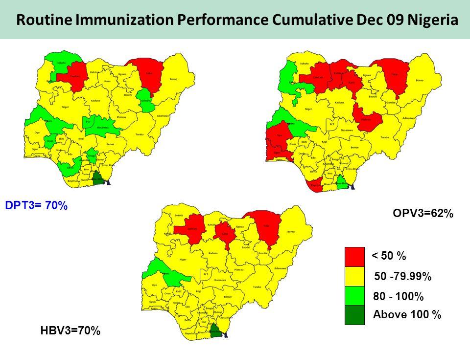 HBV3=70% OPV3=62% DPT3= 70% < 50 % 50 -79.99% 80 - 100% Above 100 % Routine Immunization Performance Cumulative Dec 09 Nigeria